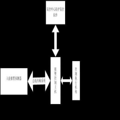 变电所防护检测系统(无人值守综合管理系统)